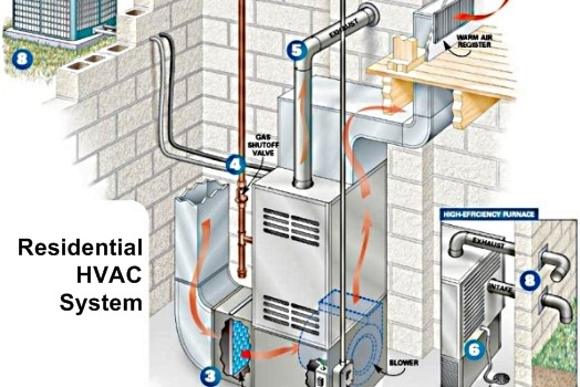 How an HVAC System Works | Sevier County Heat Air Conditioning Service |