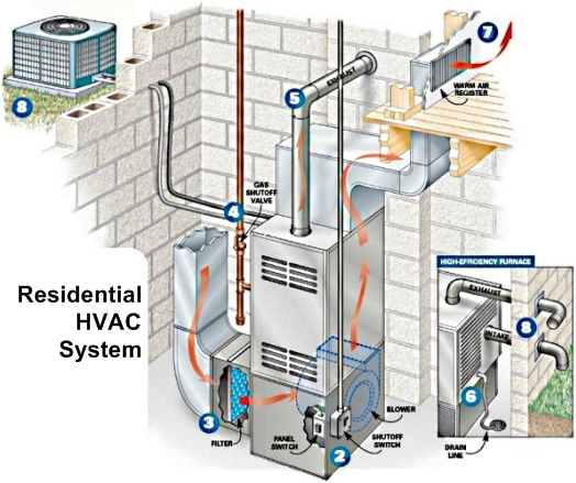 How an hvac system works sevier county heat air for Which heating system is best for a house